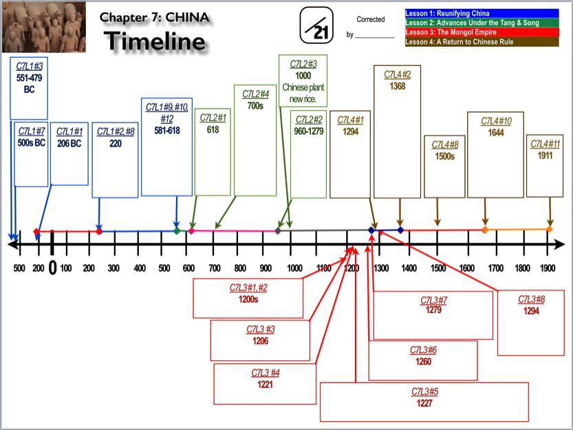 corrections timeline