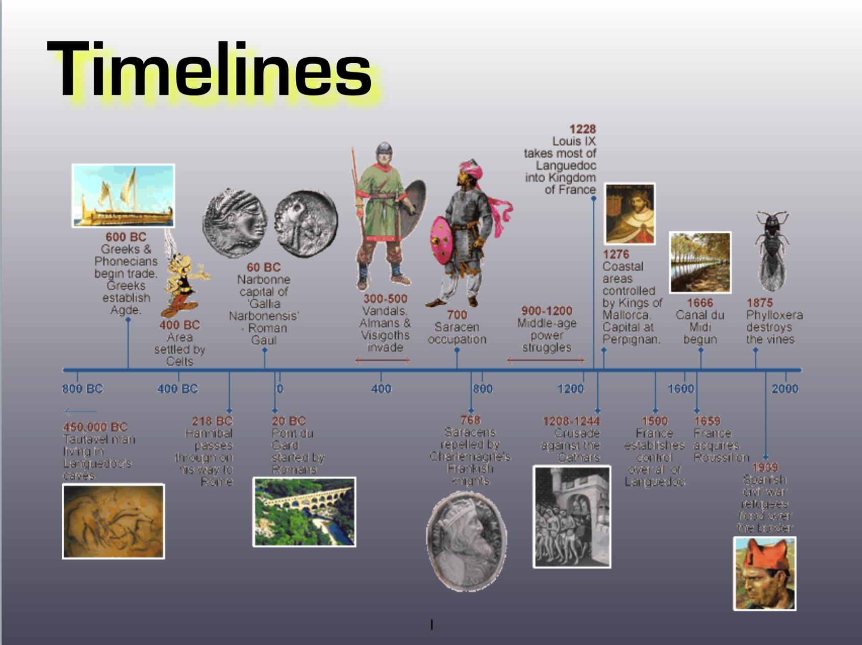 Bce Bc Ad Ce Timeline